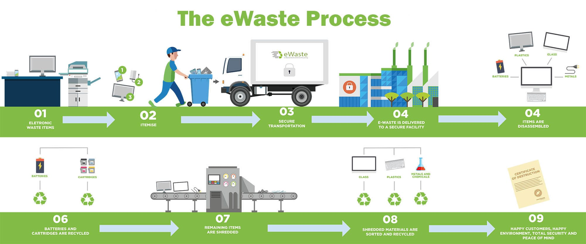 e waste recycling process infographic